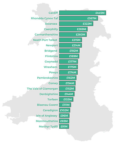 Infographic showing the overall funding by local authority.